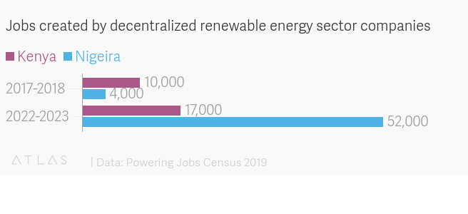 Renewable energy jobs rise fast in Nigeria, India, Kenya