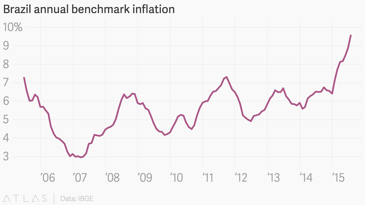 brazil inflation Brazil: inflation jumps in june july 6, 2018 consumer prices rose 126% in june  over the previous month, the sharpest increase since january 2016 the result.