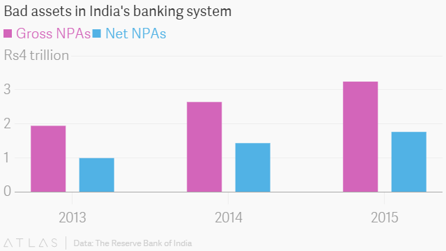 Bad assets in India's banking system © Quartz India