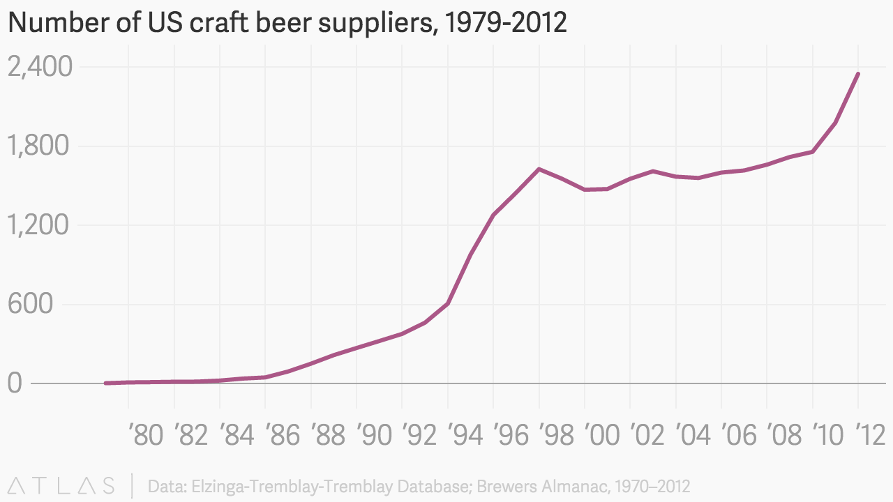 Number of us craft beer suppliers 1979 2012 for Craft beer industry statistics