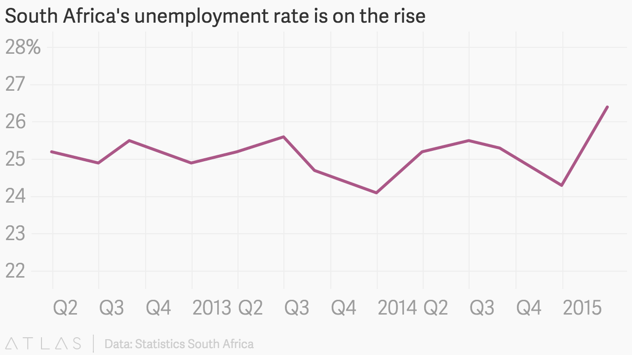 South Africa's unemployment rate drops down to 27%