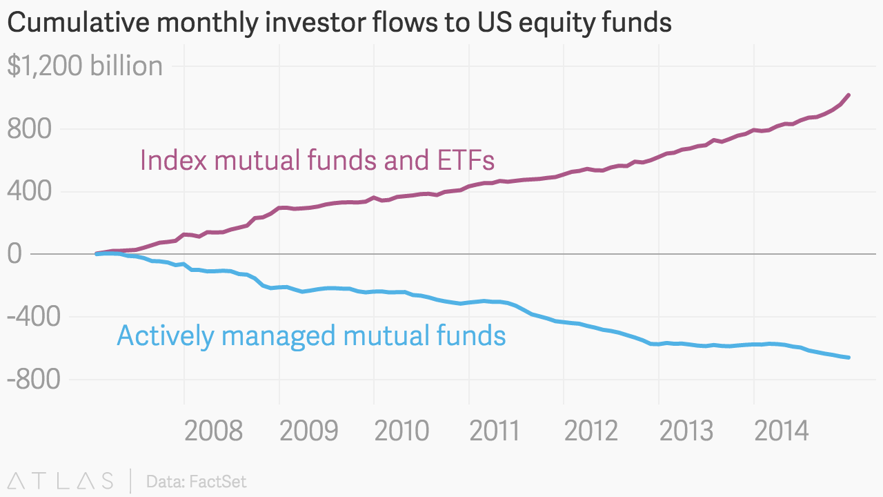 Cumulative monthly investor flows to us equity funds embed chart nvjuhfo Choice Image