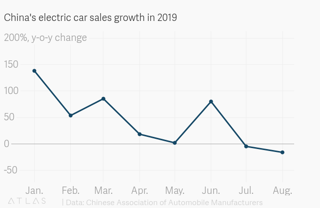 China's EV sales are now declining by double digits — Quartz