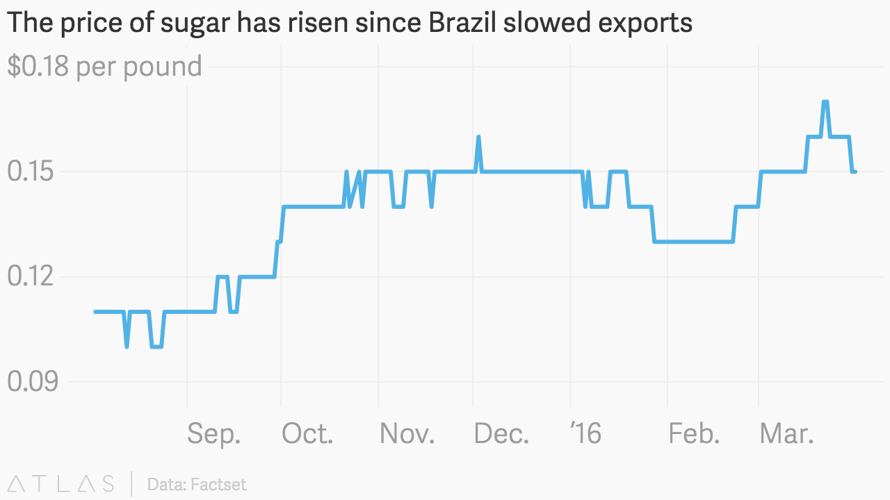 The price of sugar has risen since Brazil slowed exports