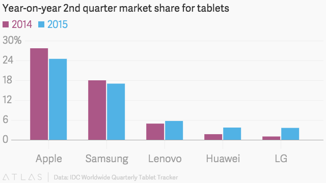 Apple and Samsung Lost Market Share in the First Quarter of the Year