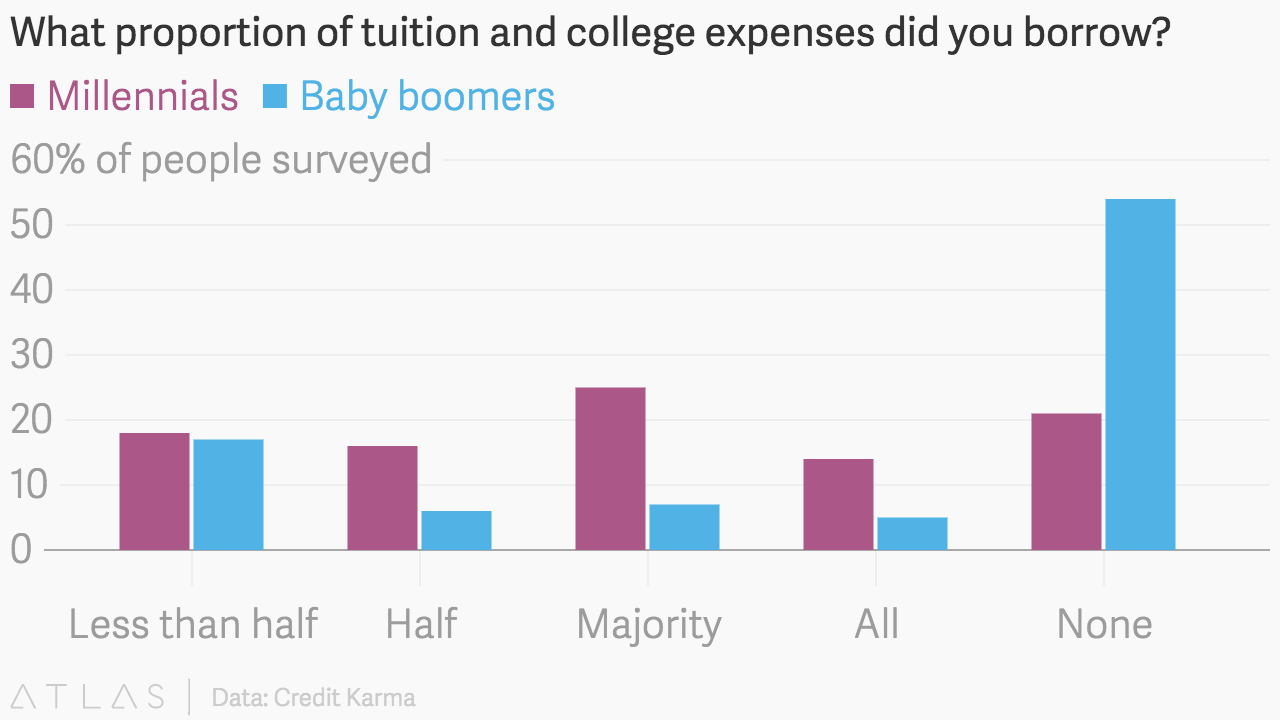 college is not worth the expenses in 2016 Is college tuition really too way to get through college despite the costs — rising college tuition is a them a degree of minimal worth.