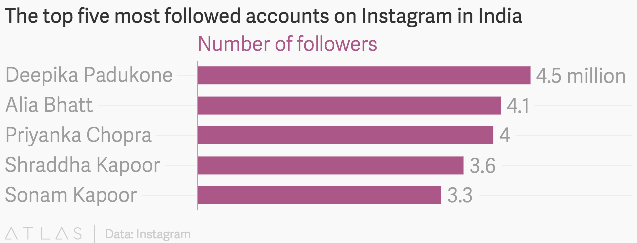 instagram accounts with the most followers