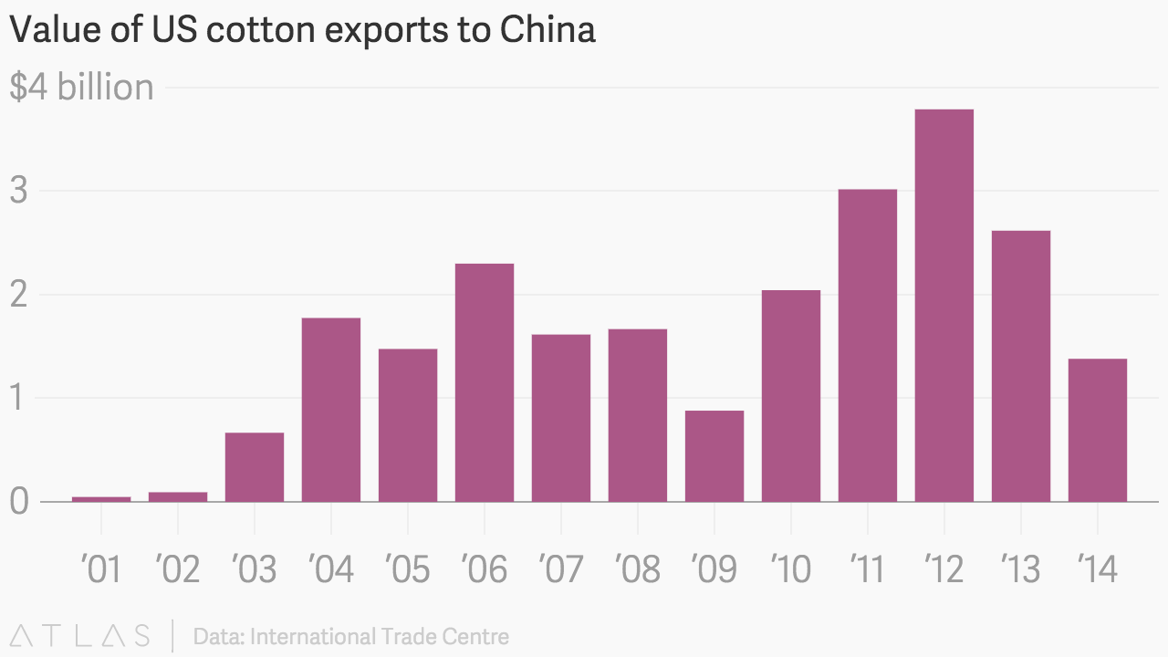 Value of US cotton exports to China