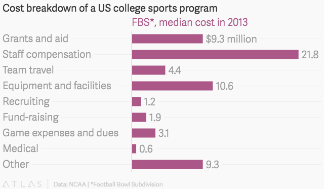 problems with paying college athletes