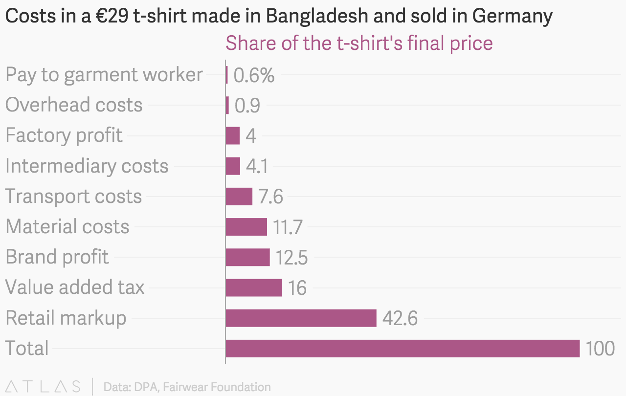 Costs In A 29 T Shirt Made In Bangladesh And Sold In Germany