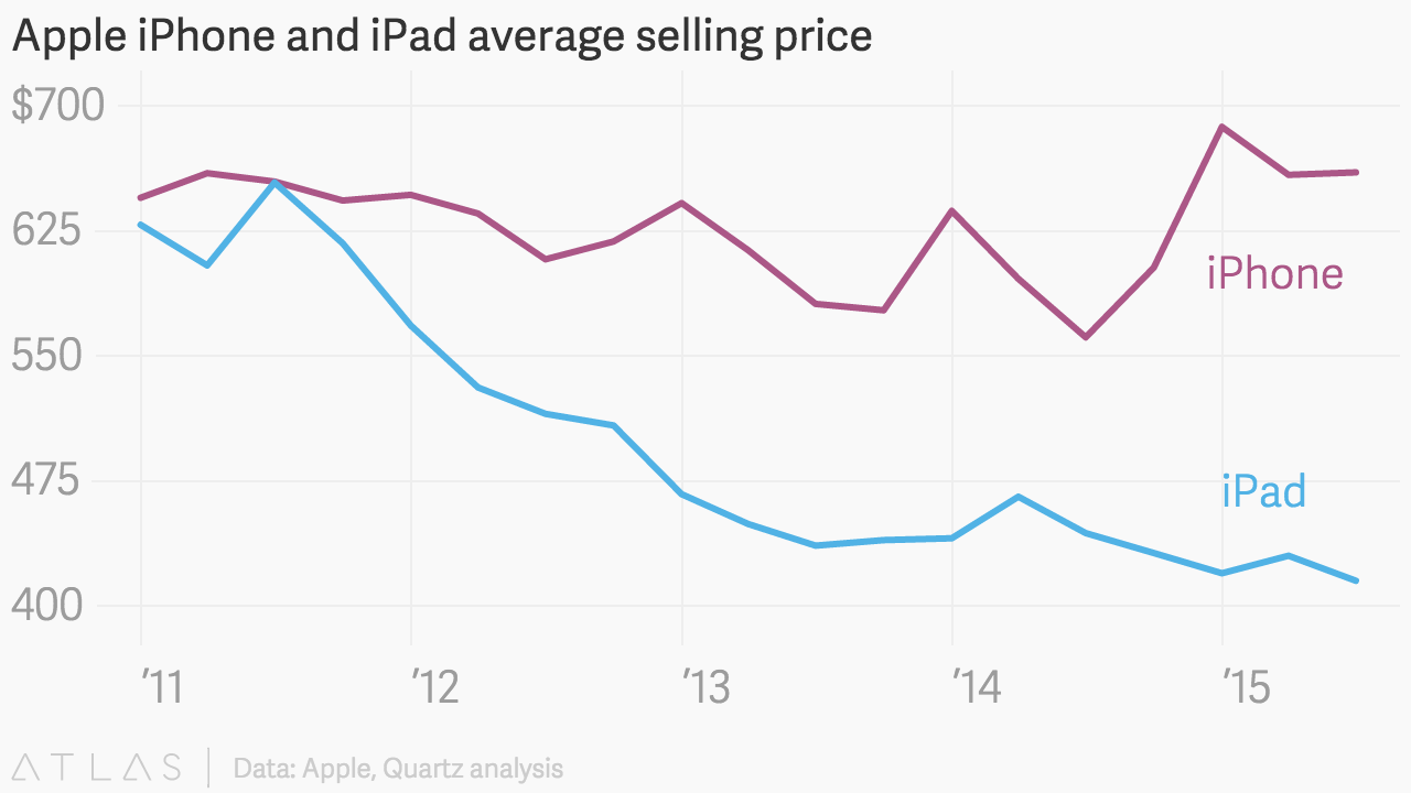 Apple IPhone And IPad Average Selling Price