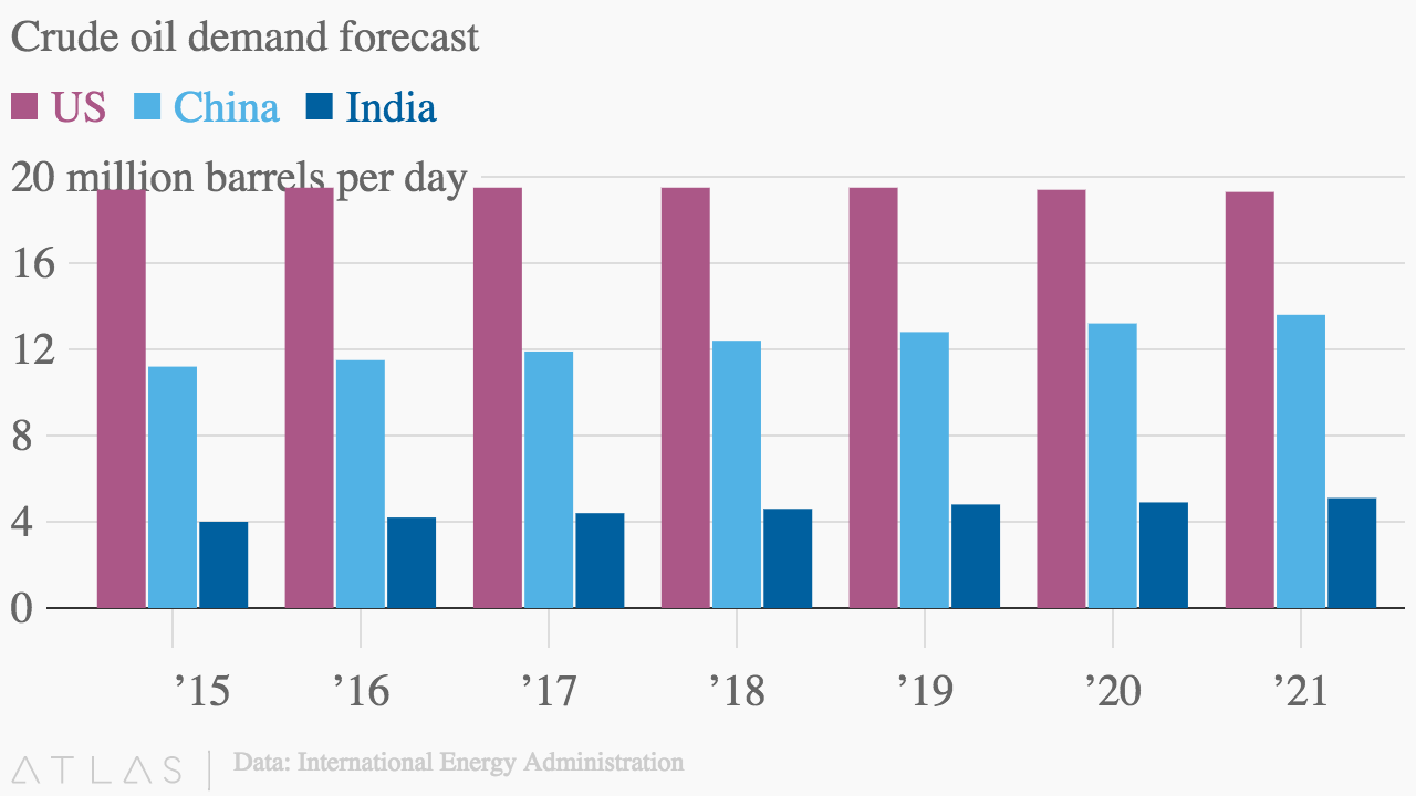 Crude oil demand forecast