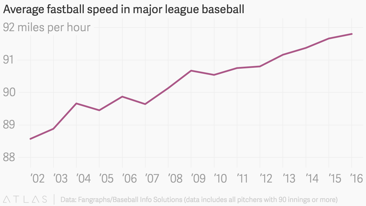 Average fastball speed in major league baseball