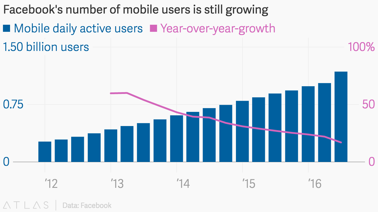 Facebooks Number Of Mobile Users Is Still Growing