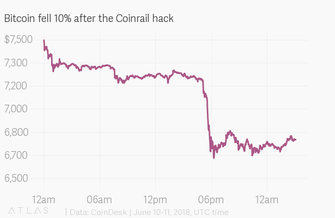 Bitcoin crashed after South Korean exchange Coinrail was