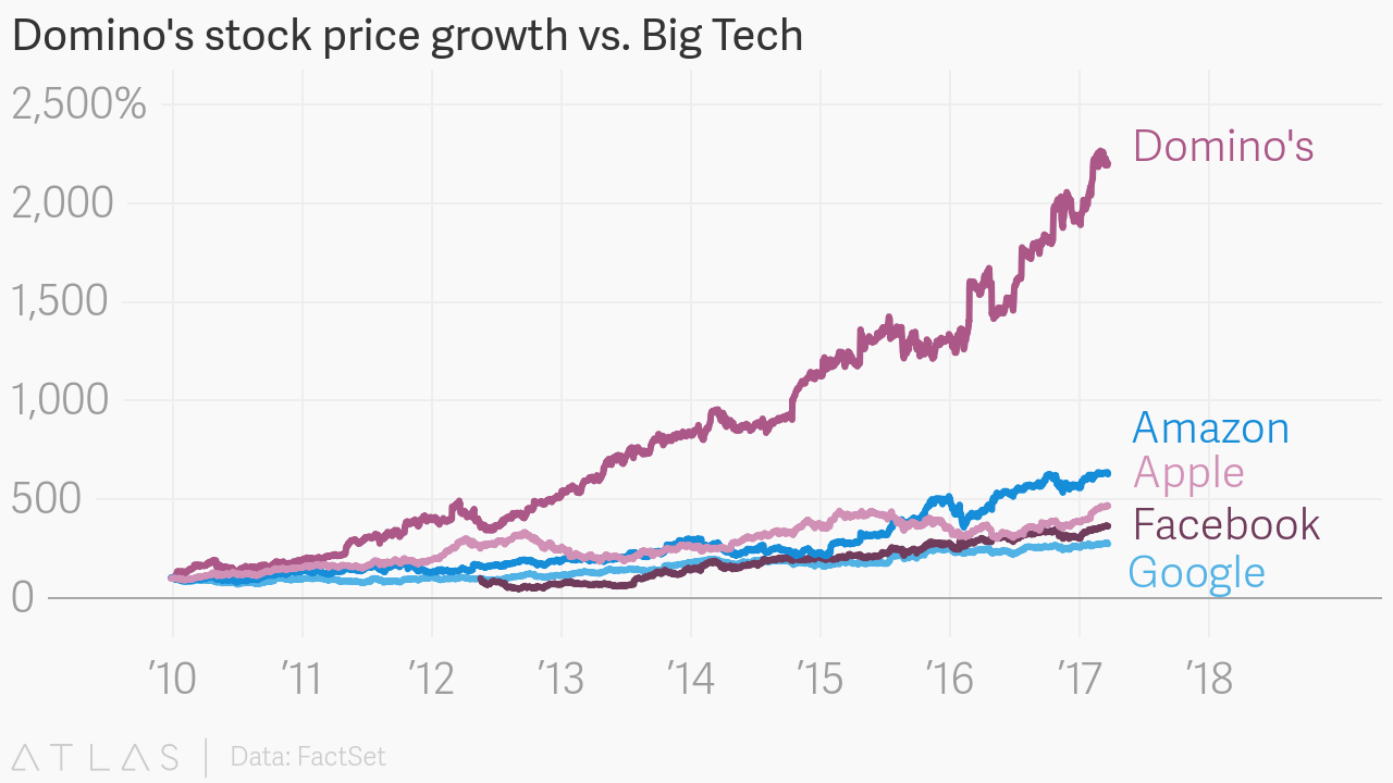 Dominos stock price growth vs big tech embed chart nvjuhfo Gallery