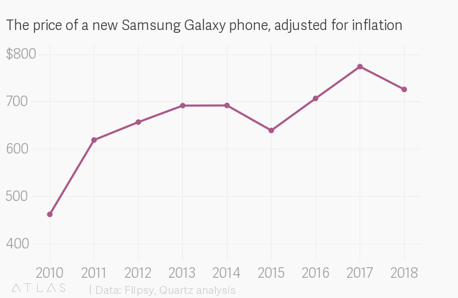 Here's how much your old Samsung Galaxy phone is worth now — Quartz