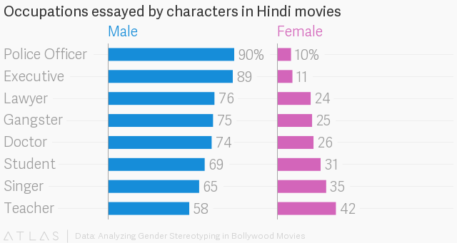 Bollywood has a very real gender problem, an analysis of