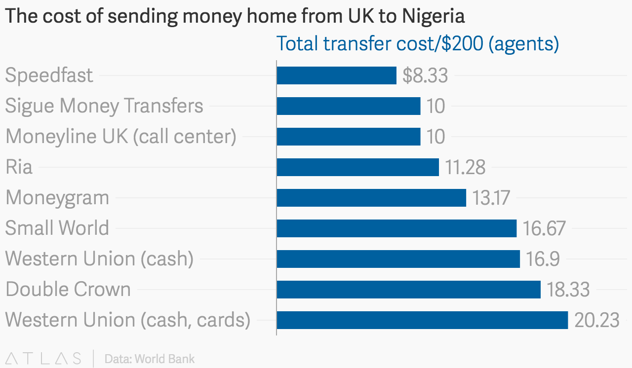 The cost of sending money home from uk to nigeria