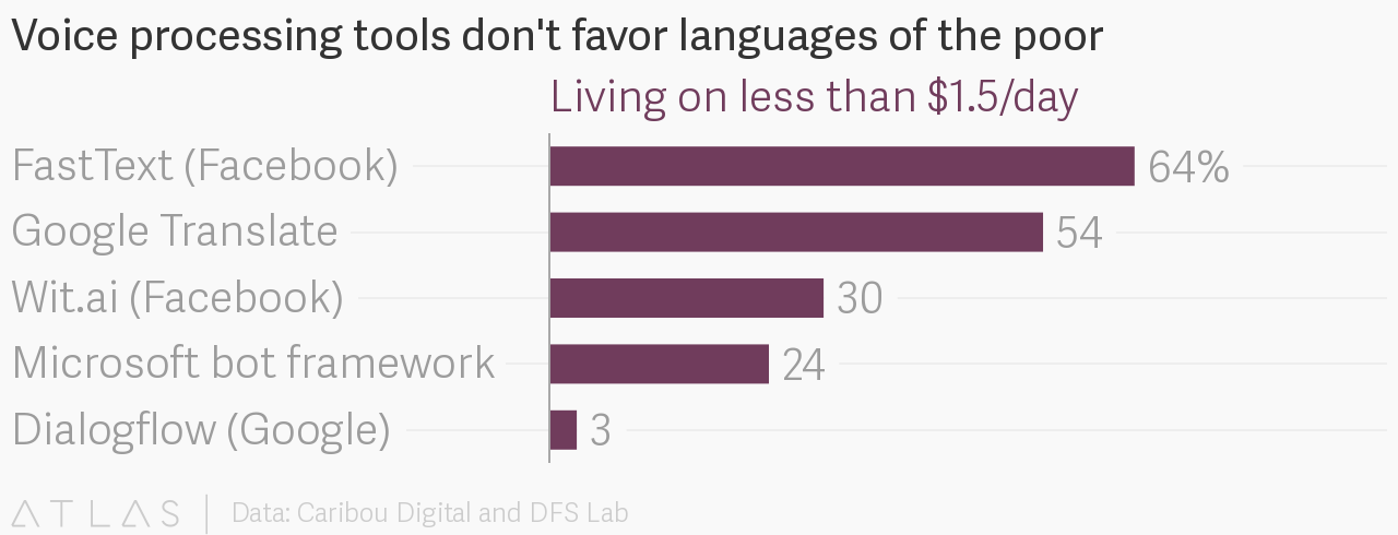Voice processing tools don't favor languages of the poor