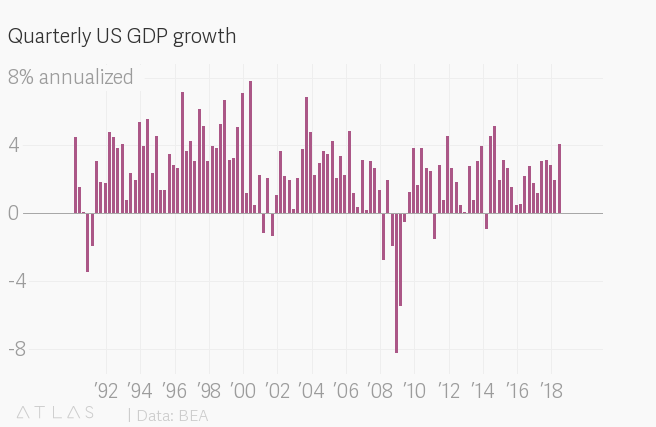The US economy grew by 4 1% in the second quarter but don't