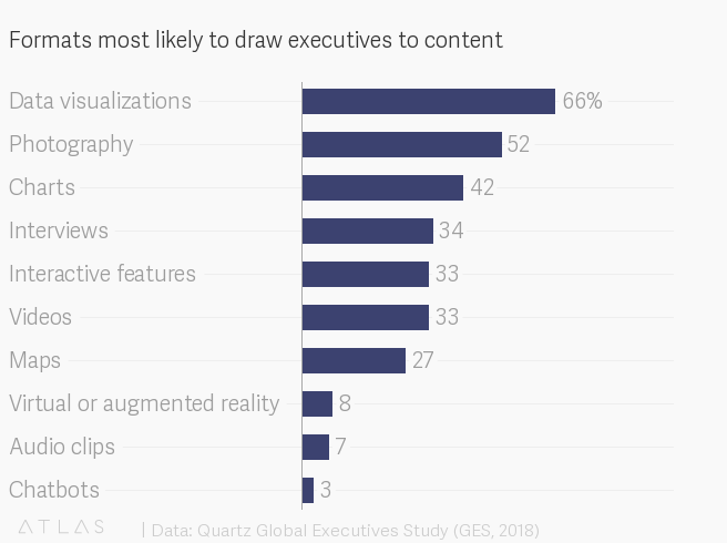 Formats most likely to draw executives to content