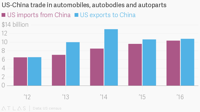If US trade with China is so unfair, why is GM the best