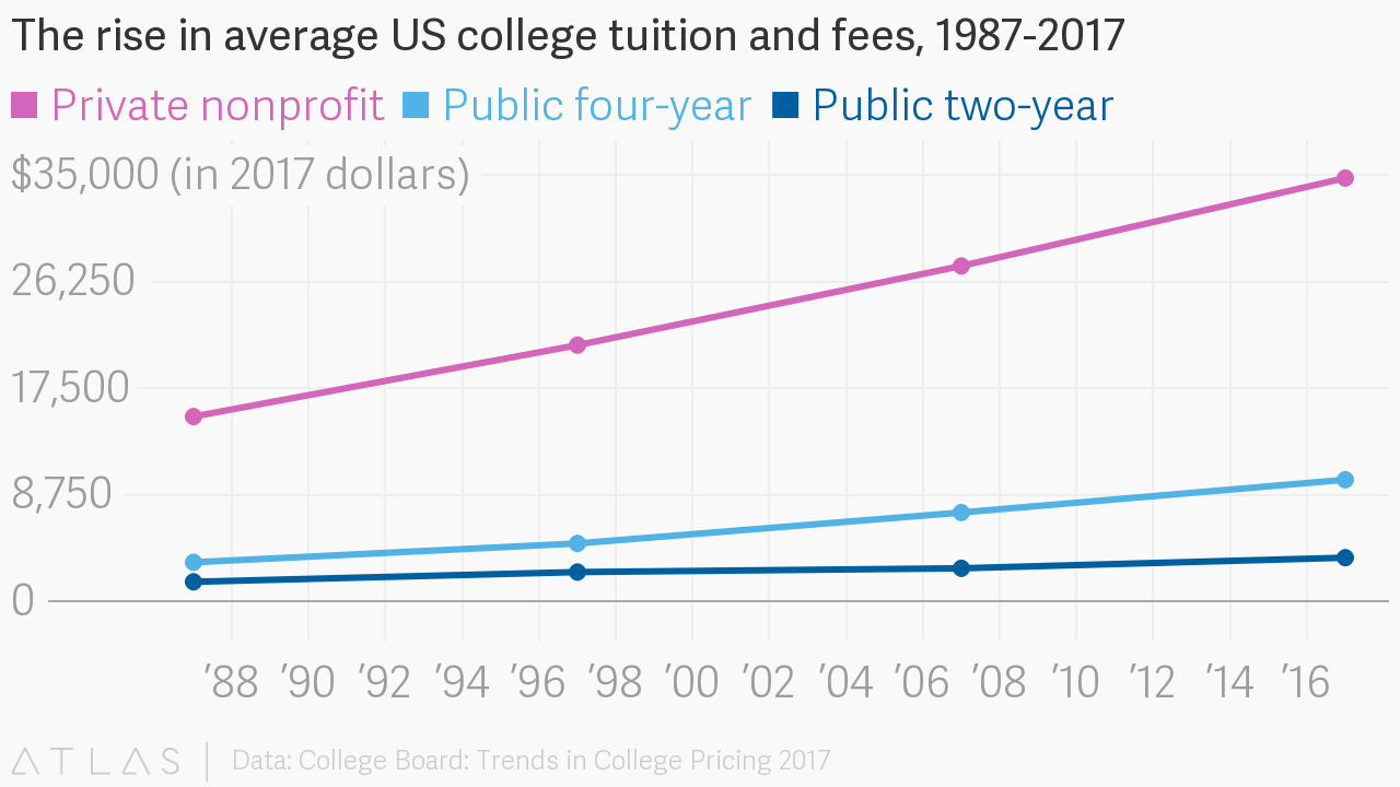 the rising price of tuition fees