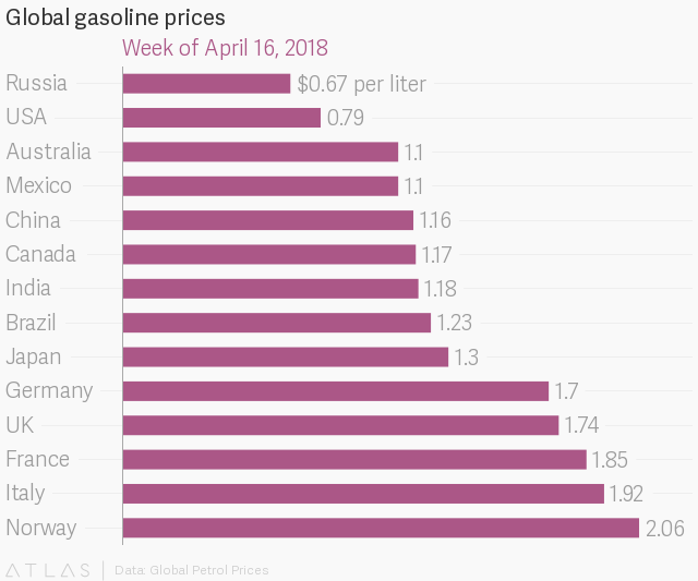 Americans pay the second-lowest price for gasoline among