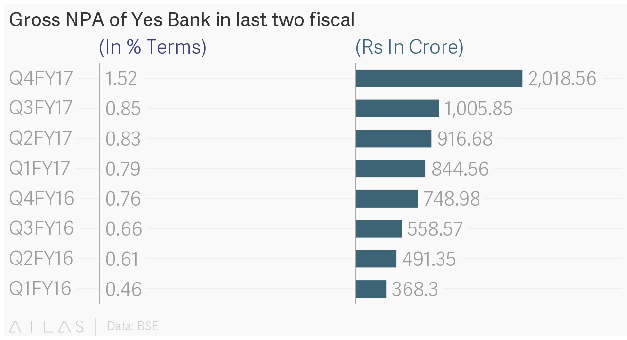 Gross NPA of Yes Bank in last two fiscal