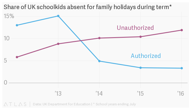 Parents will happily break laws against skipping school to score a cheaper vacation