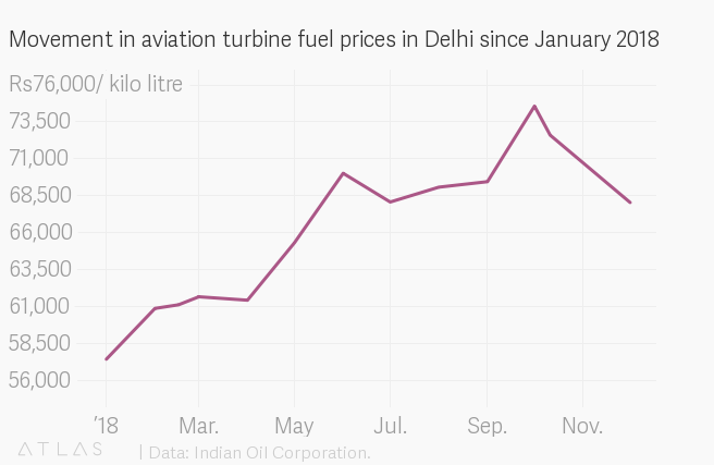 Petrol, diesel prices in India fall after a year of