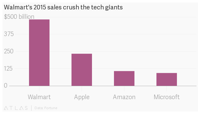 Walmart (WMT) sells more than Apple (AAPL), Amazon (AMZN) and Microsoft (MSFT), combined — Quartz