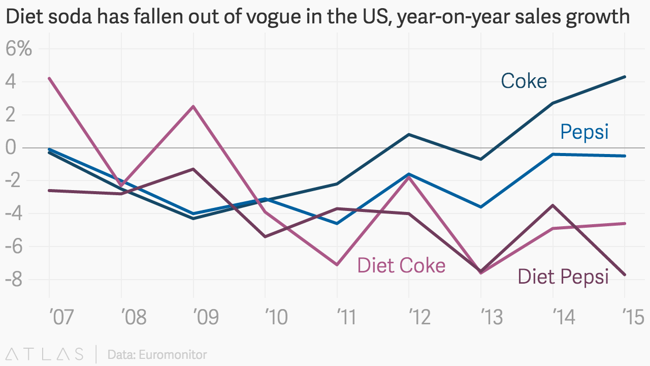 Diet Soda Has Fallen Out Of Vogue In The Us Year On Year