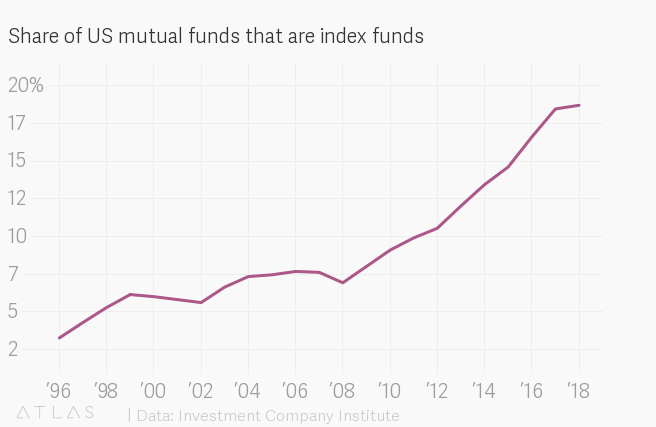 Zero-fee funds are making investors even more nervous about