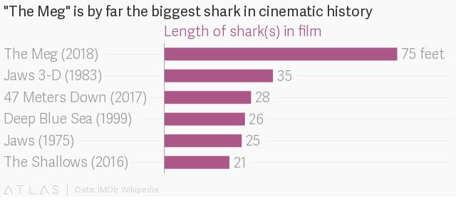 """With """"The Meg"""" and """"Rampage,"""" the creature feature stomps through Hollywood again"""