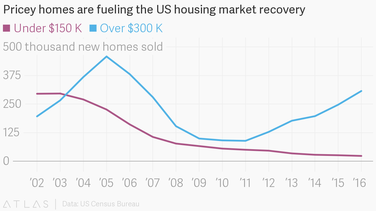 Pricey homes are fueling the US housing market recovery