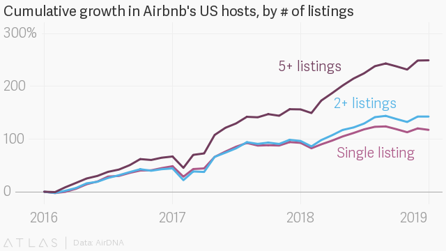 Ahead of its IPO, what even is Airbnb anymore? — Quartzy