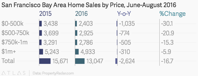 California Home Prices, PropertyRadar