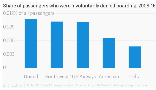 Was United Airlines legally allowed to force passenger off plane?