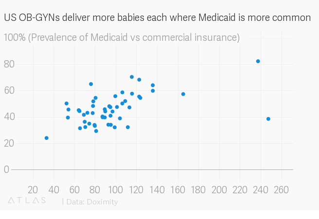 The link between Medicaid and America's shortage of OB-GYNs — Quartz