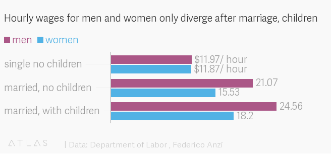 the systemic reasons why the gender pay gap increases over time  quartz