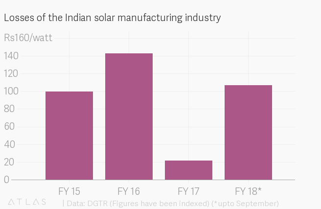 Safeguard Duties Didn T Help India S Solar Sector In 2018