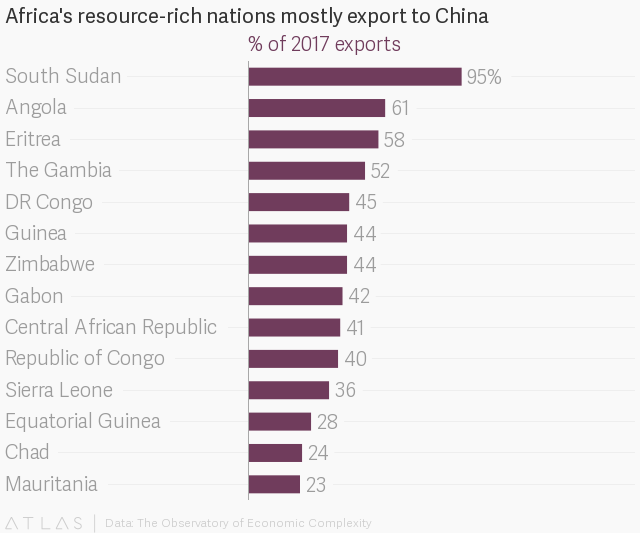 China imports the majority of Africa's mineral resources