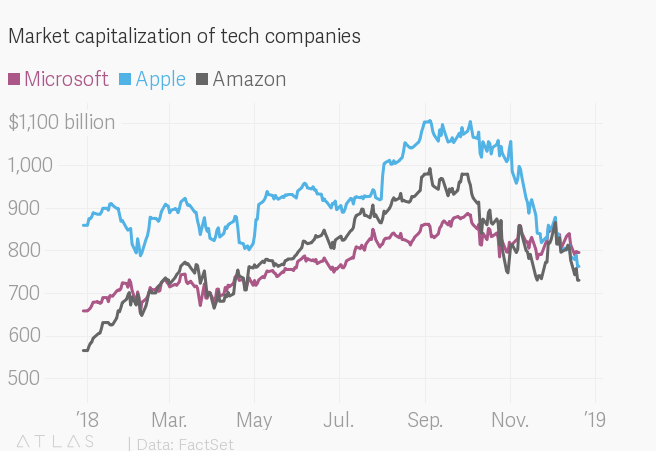 Apple, Microsoft, Amazon: The battle for biggest market cap