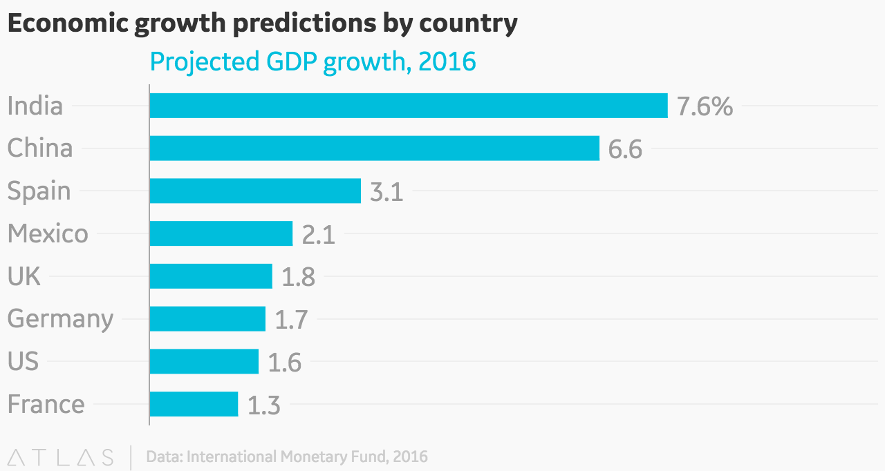 Economic Growth Predictions By Country