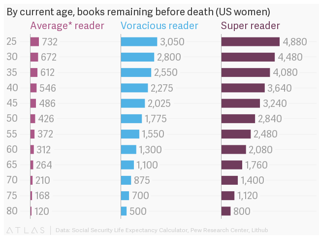 This Chart Predicts How Many Books You Can Read Before You Die