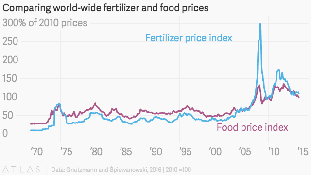 A global corporate conspiracy of fertilizer cartels catalyzed a food crisis nd drove 44 million into poverty