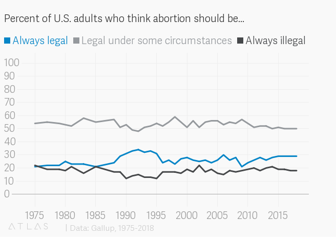 Abortion in adults