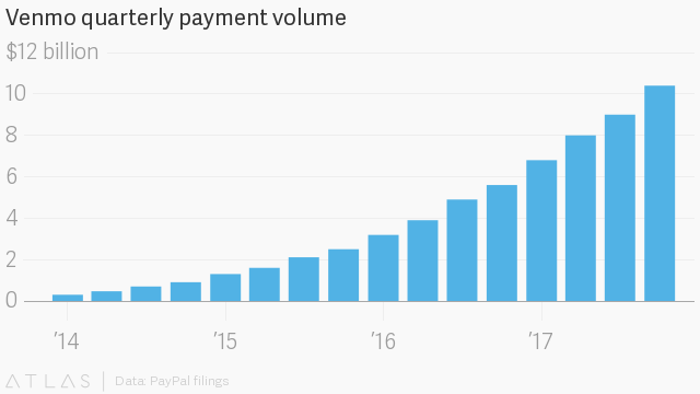 PayPal settles Venmo disclosure complaints with the FTC